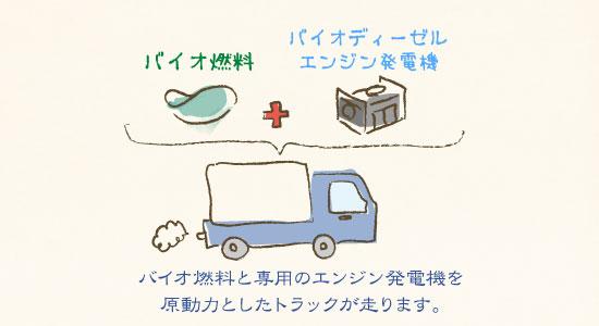 バイオ燃料が原動力のトラックが走る