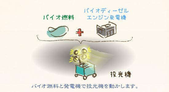 バイオ燃料が原動力の投光機を動かす